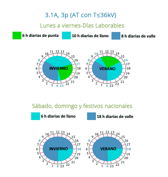 periodos-tarifas-luz-horas-movinet-energia-grandes-empresasperiodos-tarifas-luz-horas-movinet-energia-grandes-empresas