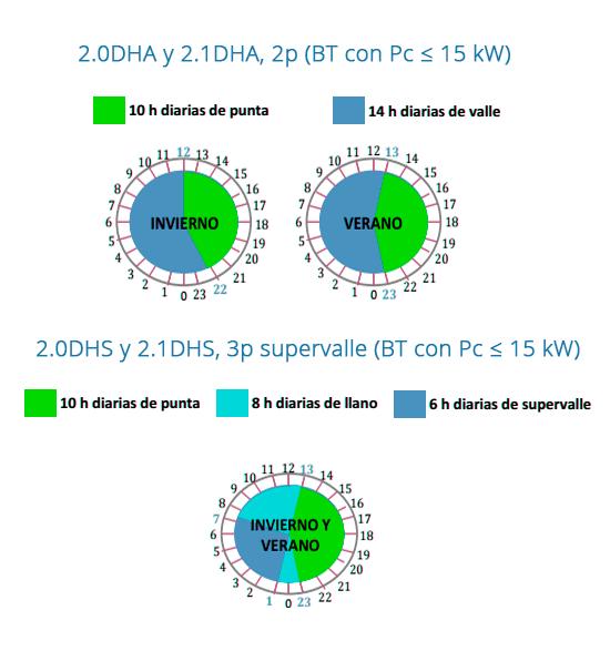 periodos-tarifas-luz-horas-movinet-energia